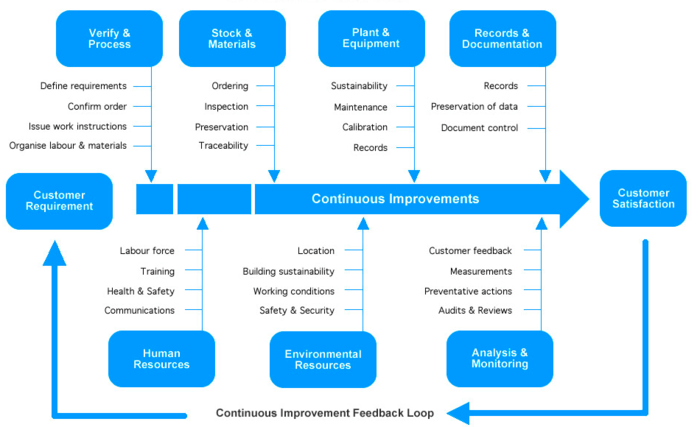 man type flow process chart